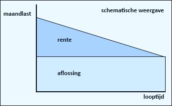 grafiek-lineaire-hypotheek